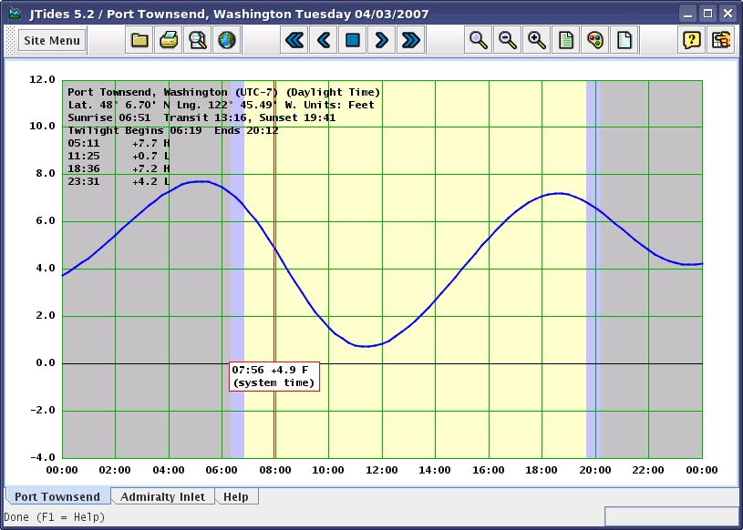 Ứng dụng đo và dự báo thủy triều