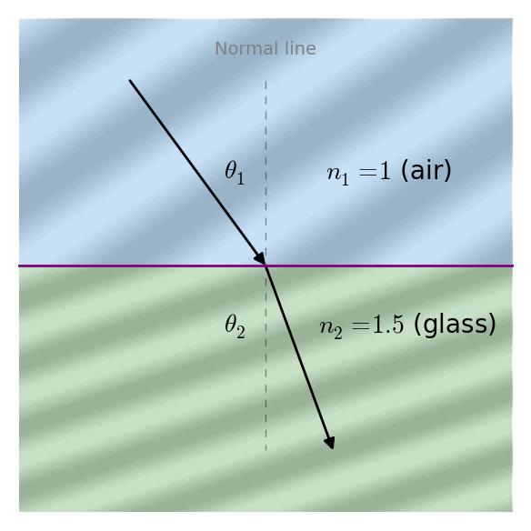 Snell's Law Calculator