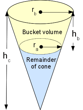 how to find the depth of a cone