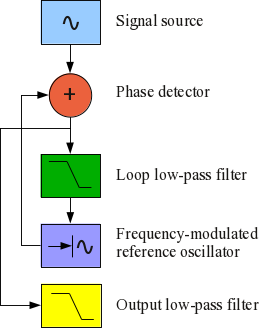 Understanding Phase-Locked Loops