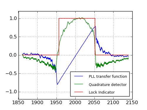 Understanding Phase-Locked Loops