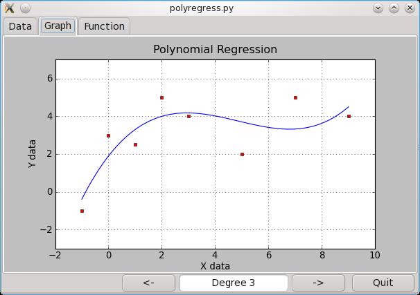 PolyRegress