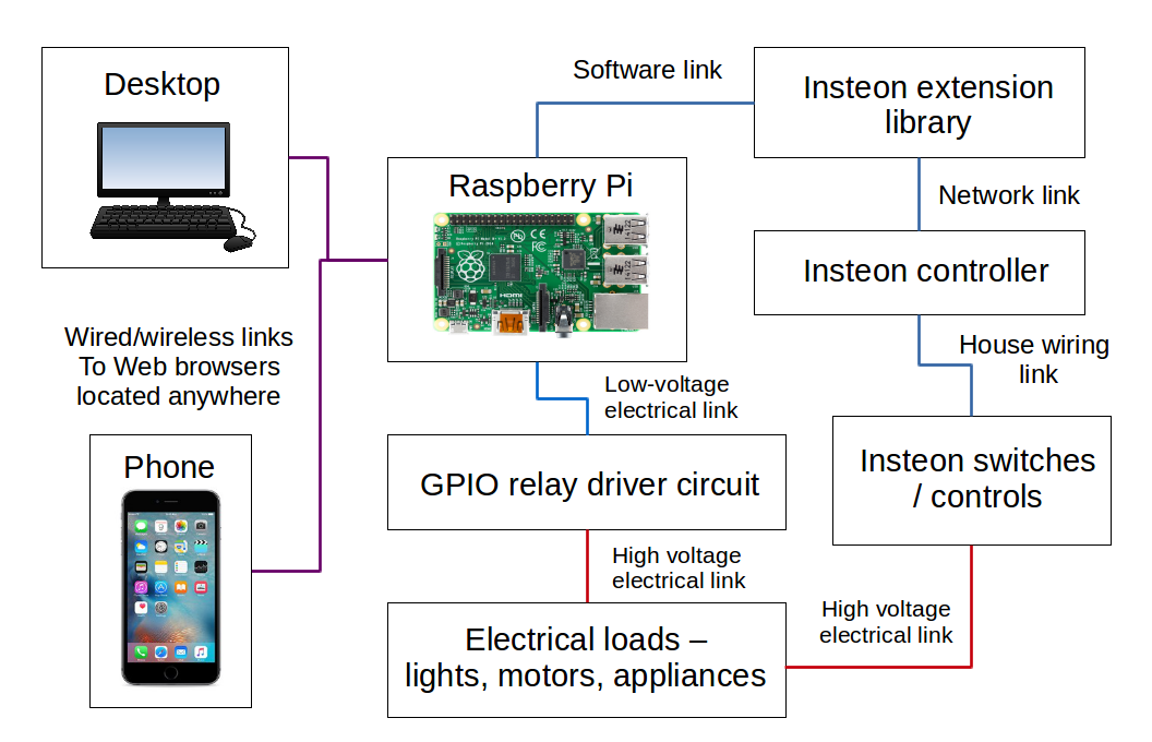 block_diagram raspberry pi remote control
