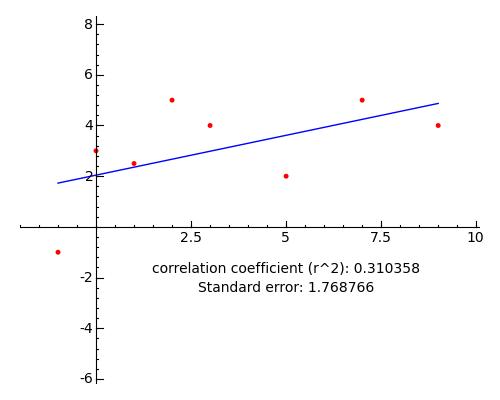 10  Polynomial Regression