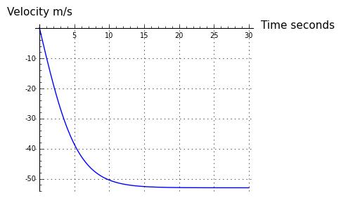 11 terminal velocity