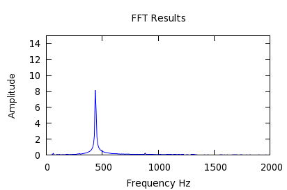 3  The Fast Fourier Transform