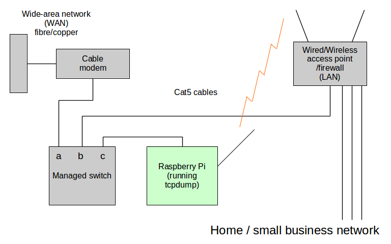 figure 4: home/ small business network with traffic monitoring