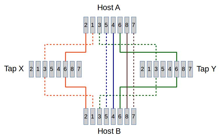 wireshark follies fiber optic home network diagram network tap wiring diagram #8